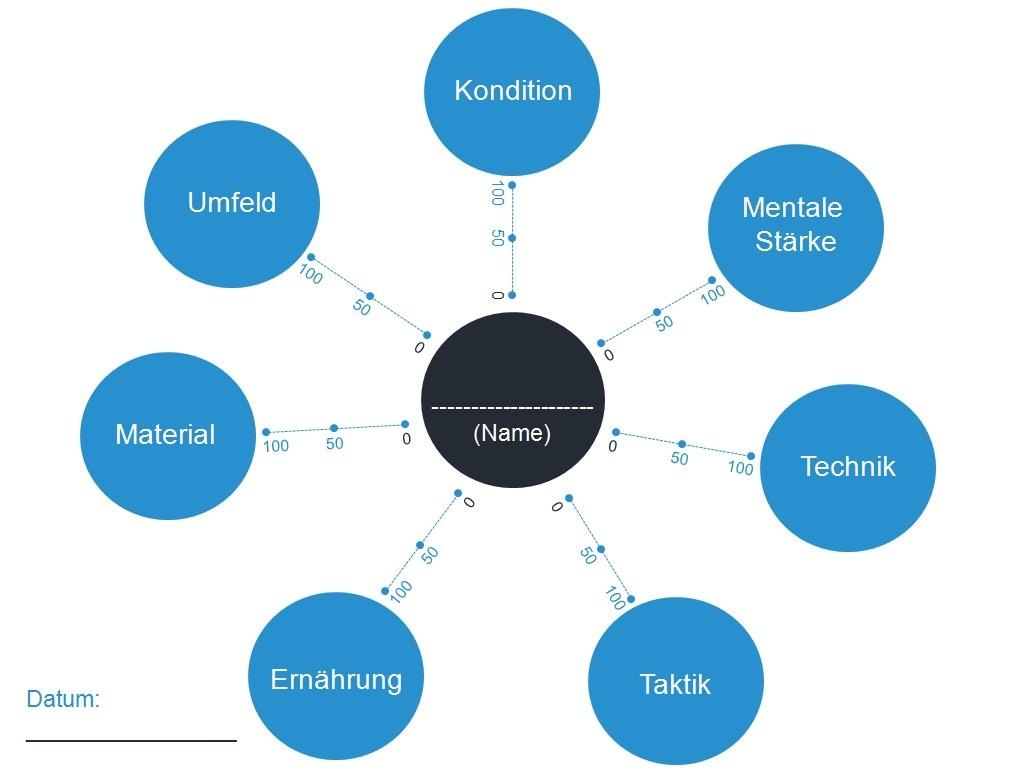 Grafik zur Übung und Check-Up: meine Erfolgsfaktoren (Quelle: So weckst du Motivation von Michael Draksal)